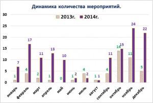 динамика кол-ва мероприятий 2013-2014гг