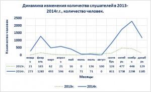 динамика кол-ва слушателей 2013-2014гг