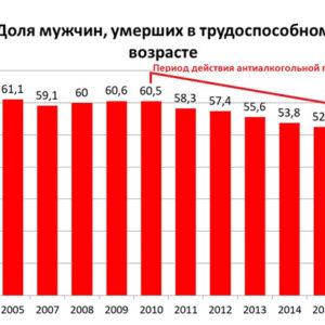 Результаты антиалкогольной политики  в Республике Саха (Якутия) с 2010 – 2018 годы