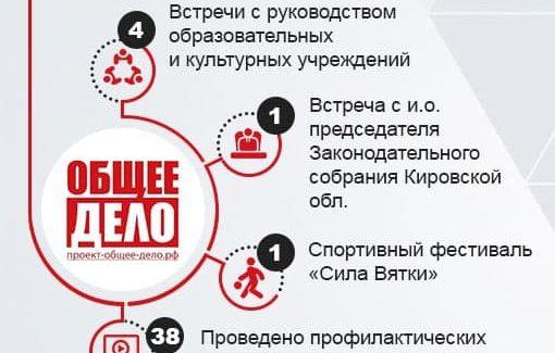 Итоги февраля от Кировского отделения «Общего Дела»