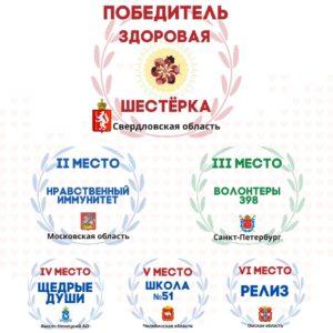 Подведены итоги Всероссийского конкурса «Здоровая Россия – общее дело»!